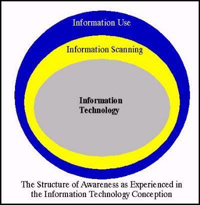 Resume sample for health information technology