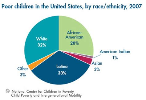 Research paper on poverty in the united states